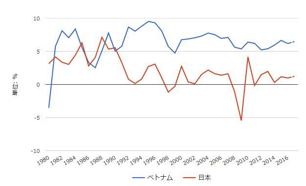 ベトナムと日本の経済成長率推移