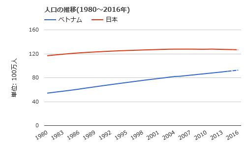 人口推移比較