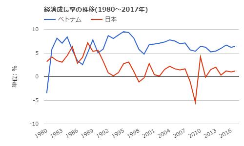 経済成長比較