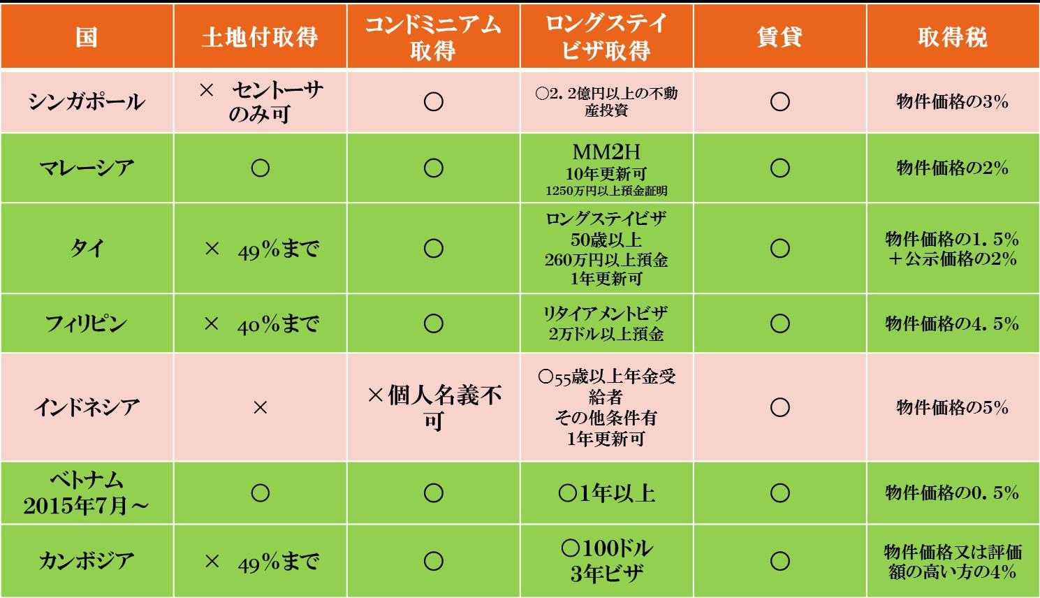 購入条件とビザの関係